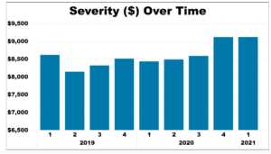 Severity over time graph