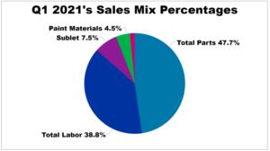 Q1 Sales Mix Percentage Graph